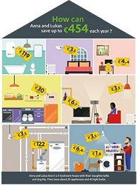 Ecodesign savings image